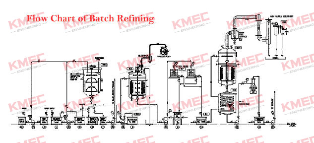 batch refining for edible oil