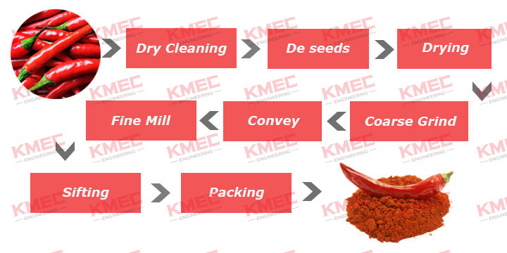 chili powder processing process