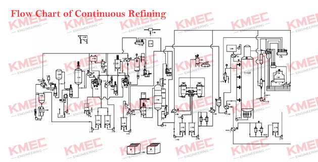 continuous refining for edible oil