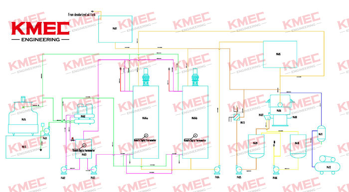edible oil refining process - dewaxing