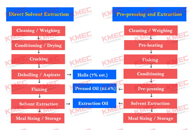 Solvent Extraction Method For Edible Oil Processing
