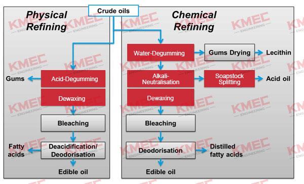 physical refining-and-chemical-refining