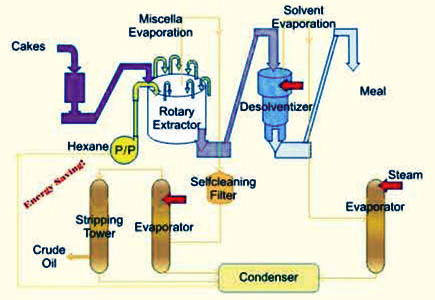 Solvent Extraction Plant Oil Slovent Equipments